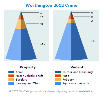 Worthington Crime 2012