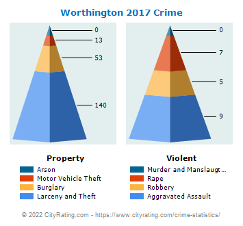 Worthington Crime 2017