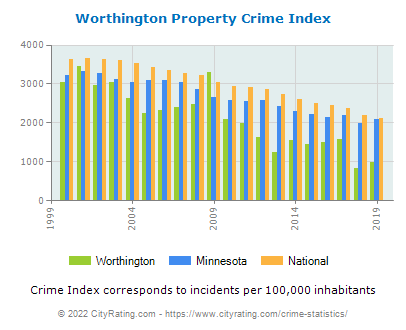 Worthington Property Crime vs. State and National Per Capita