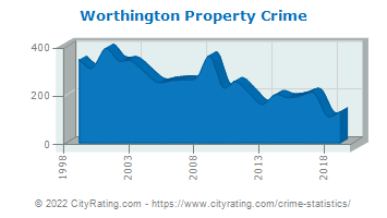 Worthington Property Crime