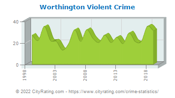Worthington Violent Crime