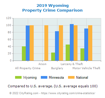 Wyoming Property Crime vs. State and National Comparison