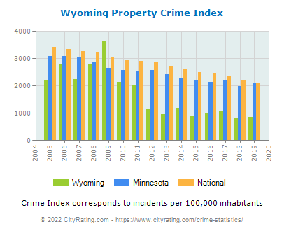 Wyoming Property Crime vs. State and National Per Capita