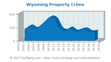 Wyoming Property Crime