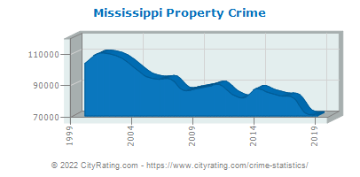 Mississippi Property Crime