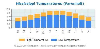Mississippi Average Temperatures