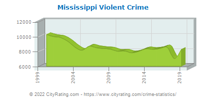 Mississippi Violent Crime