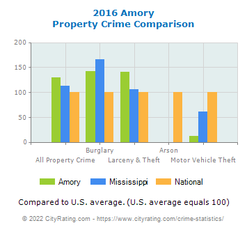 Amory Property Crime vs. State and National Comparison