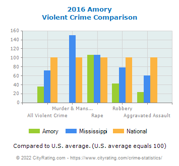 Amory Violent Crime vs. State and National Comparison