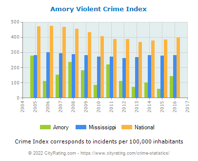 Amory Violent Crime vs. State and National Per Capita