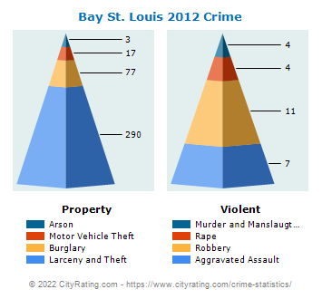 Bay St. Louis Crime 2012