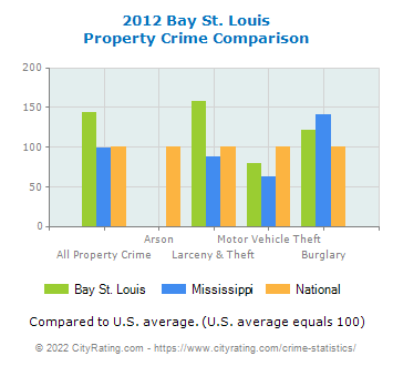 Bay St. Louis Property Crime vs. State and National Comparison