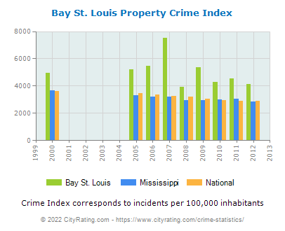 Bay St. Louis Property Crime vs. State and National Per Capita