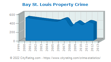 Bay St. Louis Property Crime