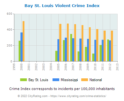 Bay St. Louis Violent Crime vs. State and National Per Capita