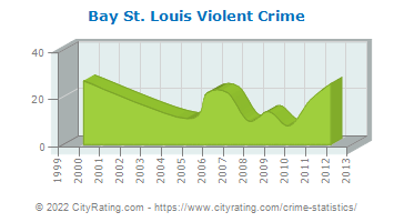 Bay St. Louis Violent Crime