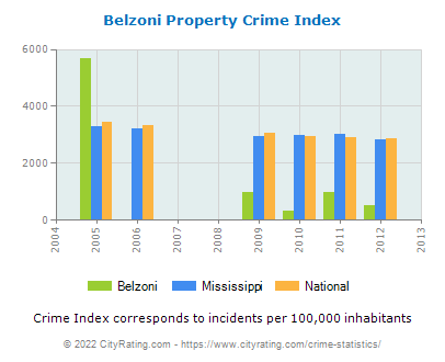 Belzoni Property Crime vs. State and National Per Capita