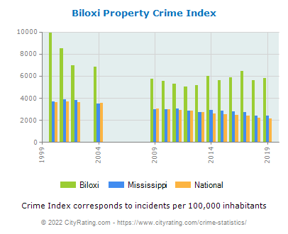 Biloxi Property Crime vs. State and National Per Capita