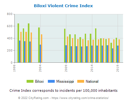 Biloxi Violent Crime vs. State and National Per Capita