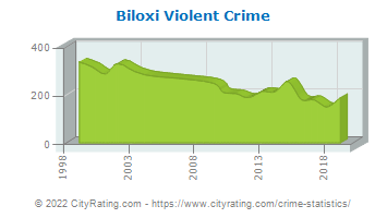 Biloxi Violent Crime