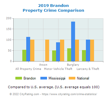 Brandon Property Crime vs. State and National Comparison
