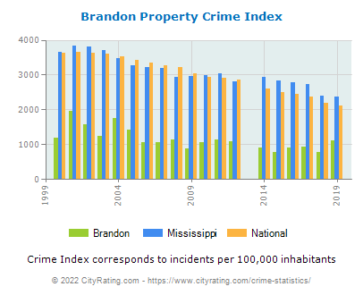Brandon Property Crime vs. State and National Per Capita