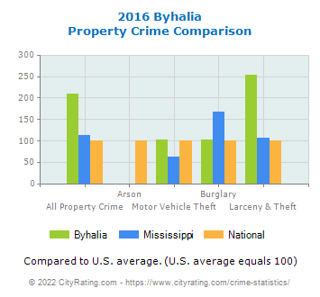 Byhalia Property Crime vs. State and National Comparison