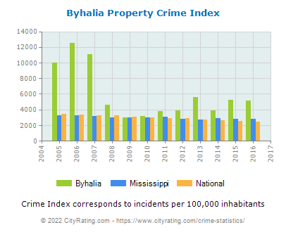 Byhalia Property Crime vs. State and National Per Capita
