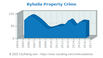 Byhalia Property Crime
