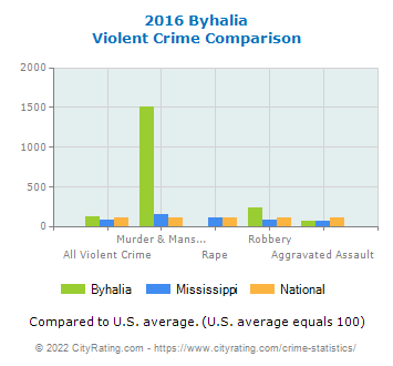 Byhalia Violent Crime vs. State and National Comparison