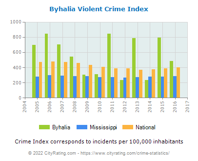 Byhalia Violent Crime vs. State and National Per Capita