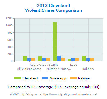 Cleveland Violent Crime vs. State and National Comparison