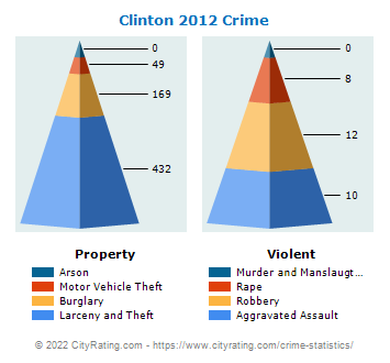 Clinton Crime 2012
