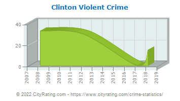 Clinton Violent Crime