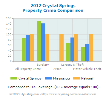 Crystal Springs Property Crime vs. State and National Comparison