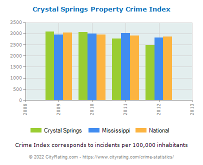 Crystal Springs Property Crime vs. State and National Per Capita
