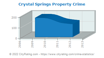 Crystal Springs Property Crime