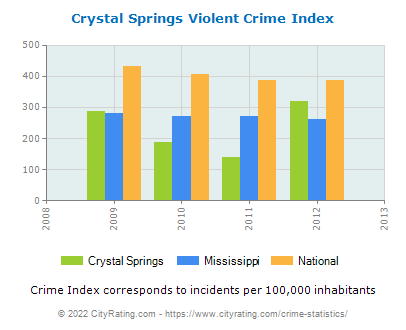 Crystal Springs Violent Crime vs. State and National Per Capita