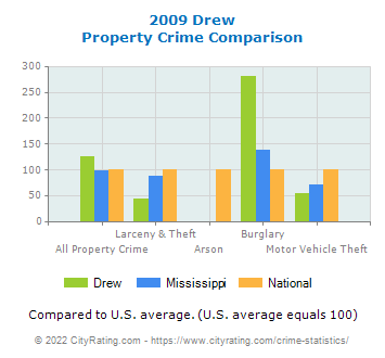Drew Property Crime vs. State and National Comparison