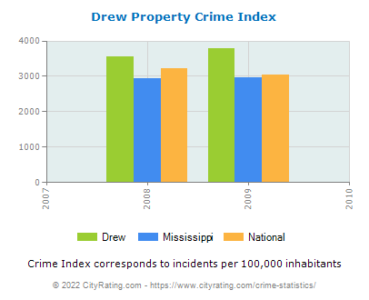 Drew Property Crime vs. State and National Per Capita