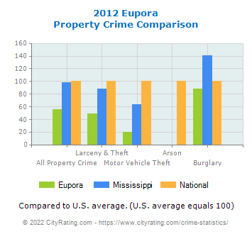 Eupora Property Crime vs. State and National Comparison