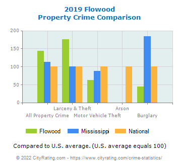 Flowood Property Crime vs. State and National Comparison