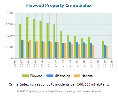 Flowood Property Crime vs. State and National Per Capita