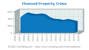Flowood Property Crime