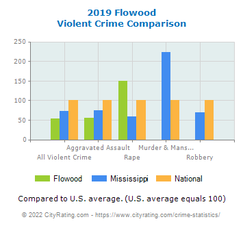 Flowood Violent Crime vs. State and National Comparison