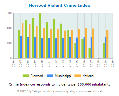Flowood Violent Crime vs. State and National Per Capita