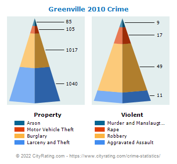 Greenville Crime 2010