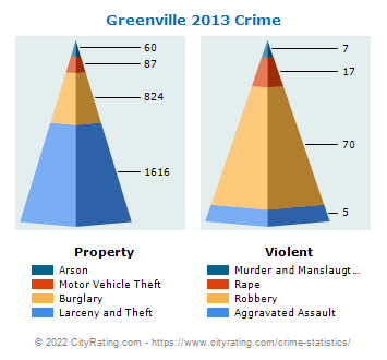 Greenville Crime 2013