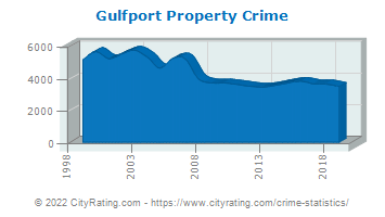Gulfport Property Crime