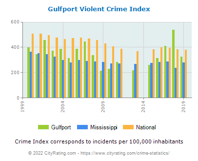 Gulfport Violent Crime vs. State and National Per Capita